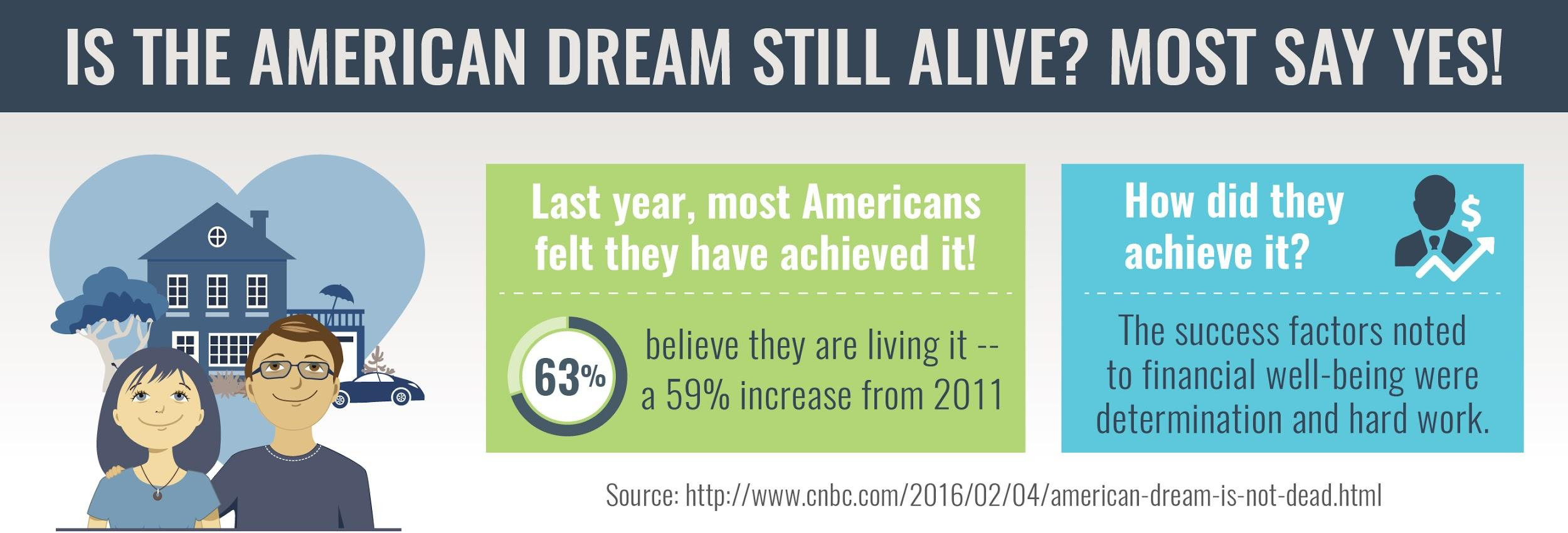 Survey results about the American Dream