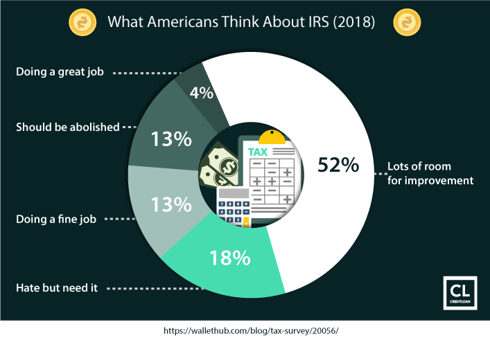 Survey Results: What Americans Think About IRS 2018