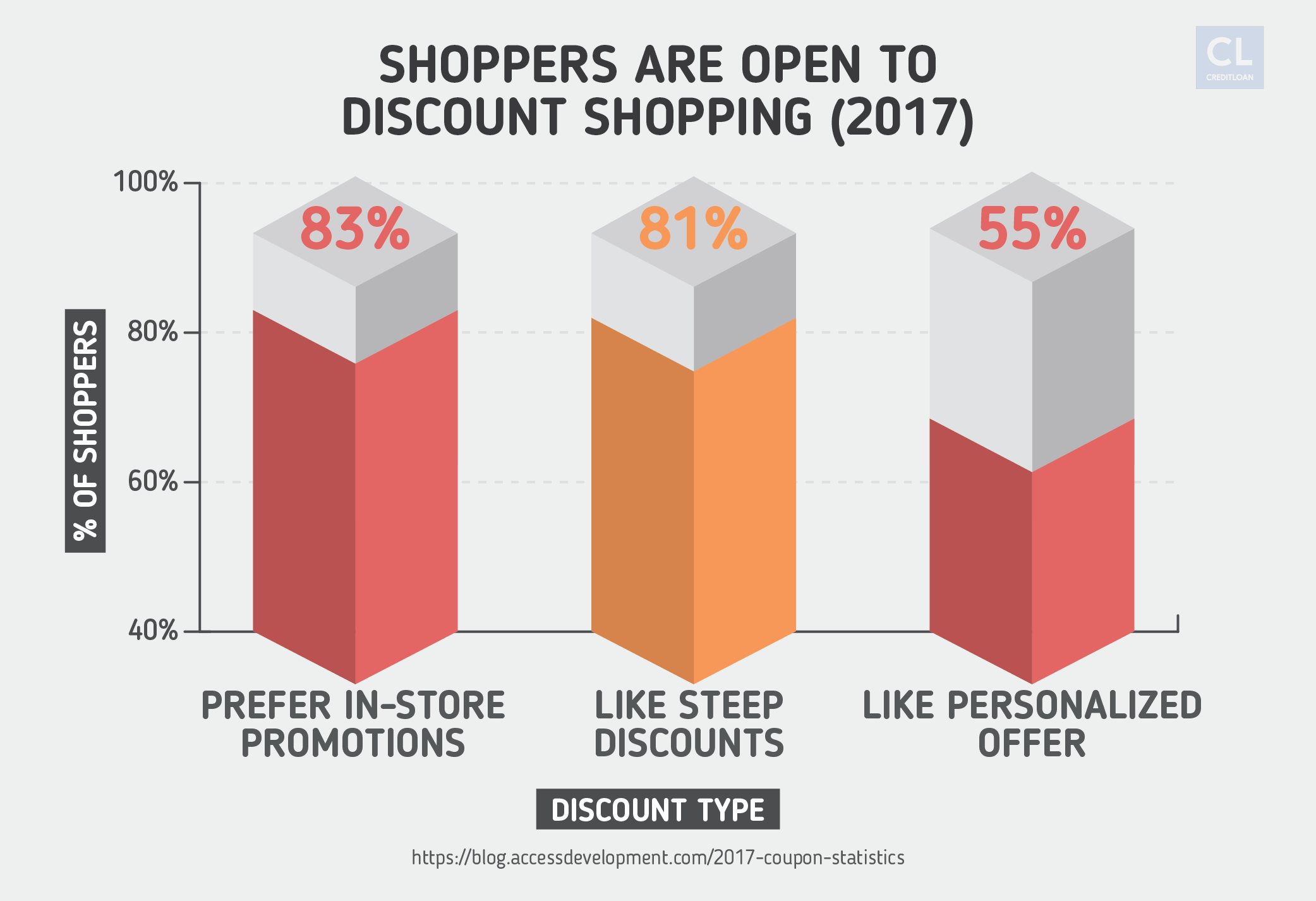 Survey: Shoppers Are Open to Discount Shopping