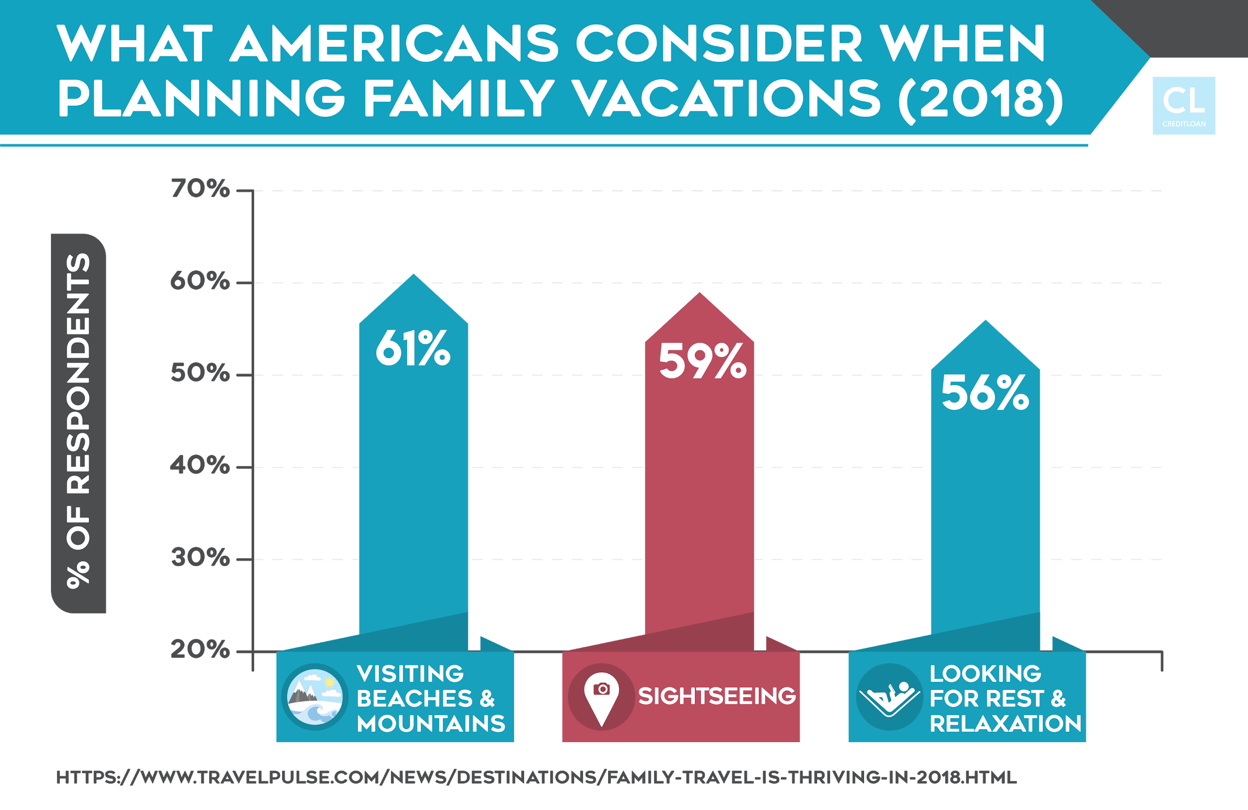 Survey: What Americans Consider When Planning Family Vacations