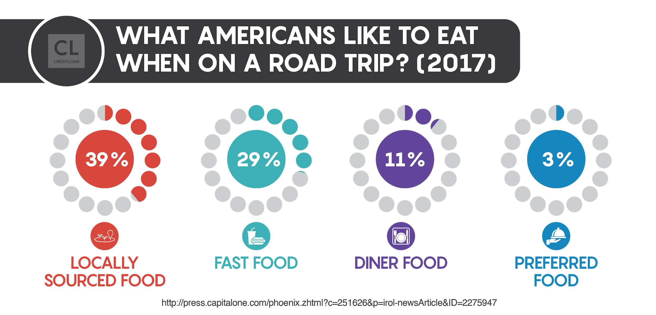 Survey: What Americans Like to Eat When On A Road Trip?
