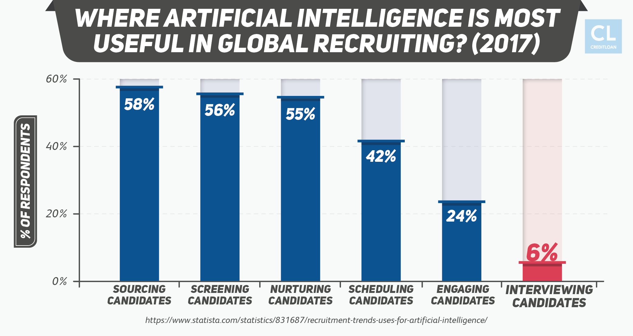 Survey: Where Artificial Intelligence Is Most Useful In Global Recruiting?
