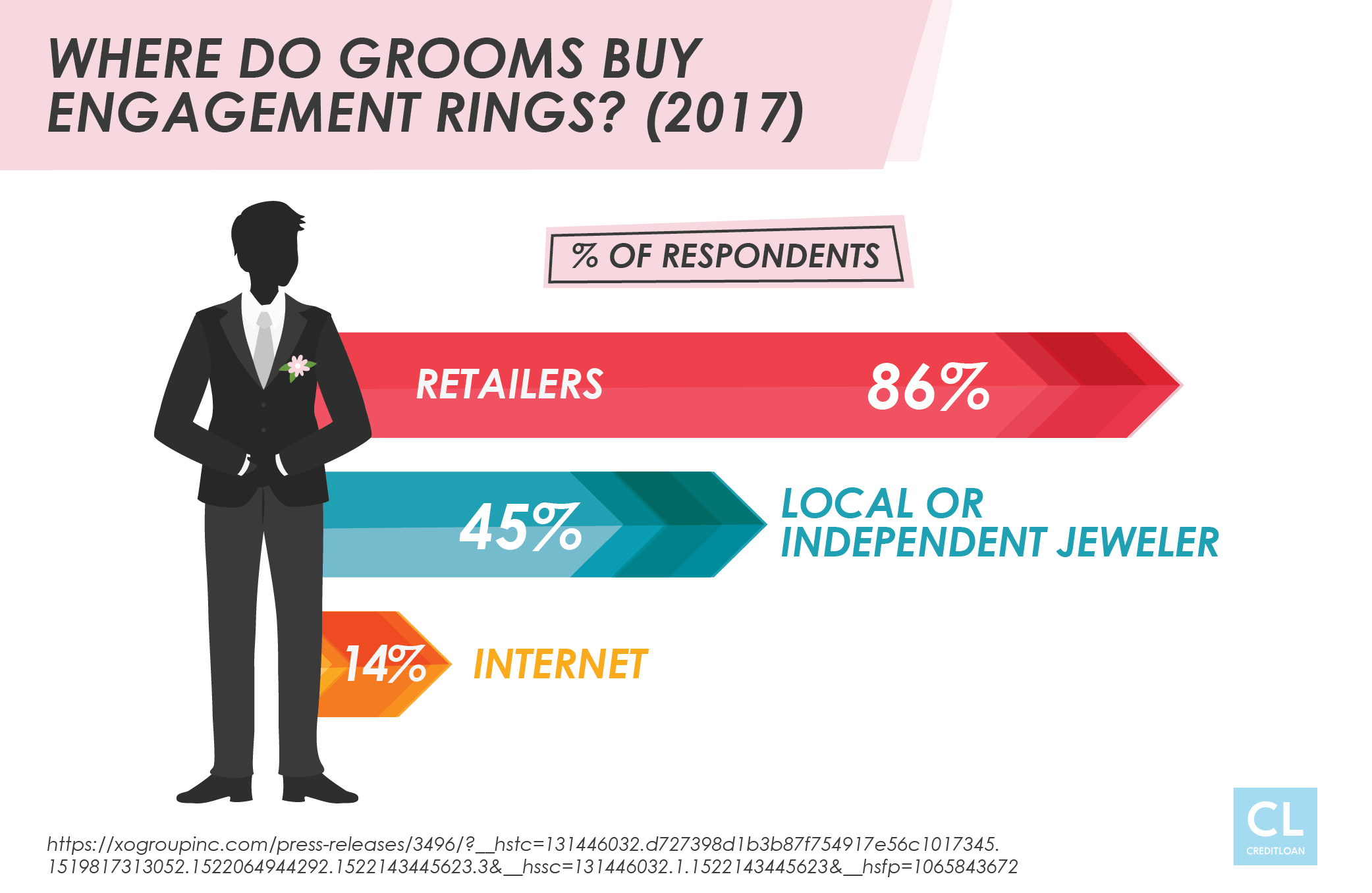 Survey: Where Do Grooms Buy Engagement Rings?
