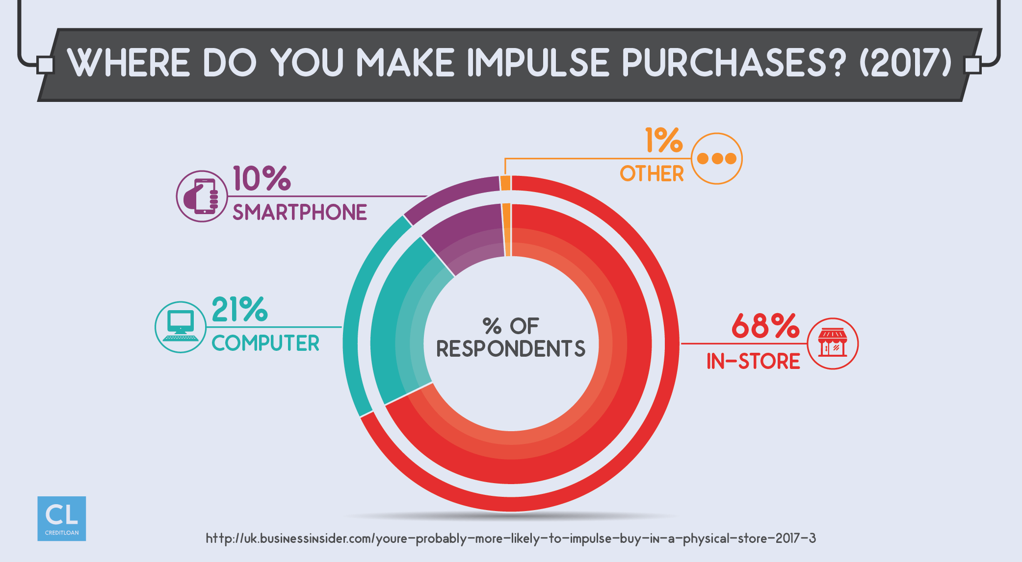 Survey: Where Do You Make Impulse Purchases?