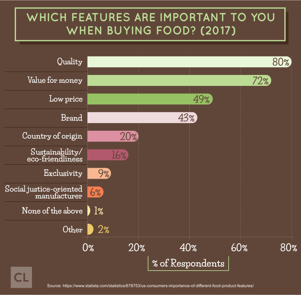 Survey: Which Features Are Important To You When Buying Food?