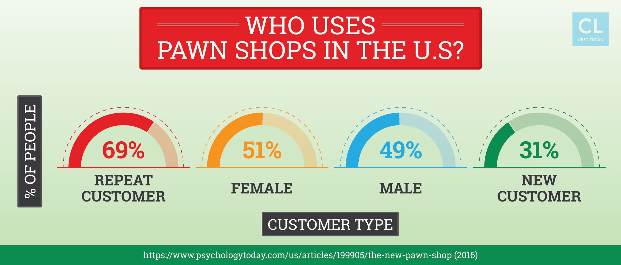 Survey: Who Uses Pawn Shops in the U.S?