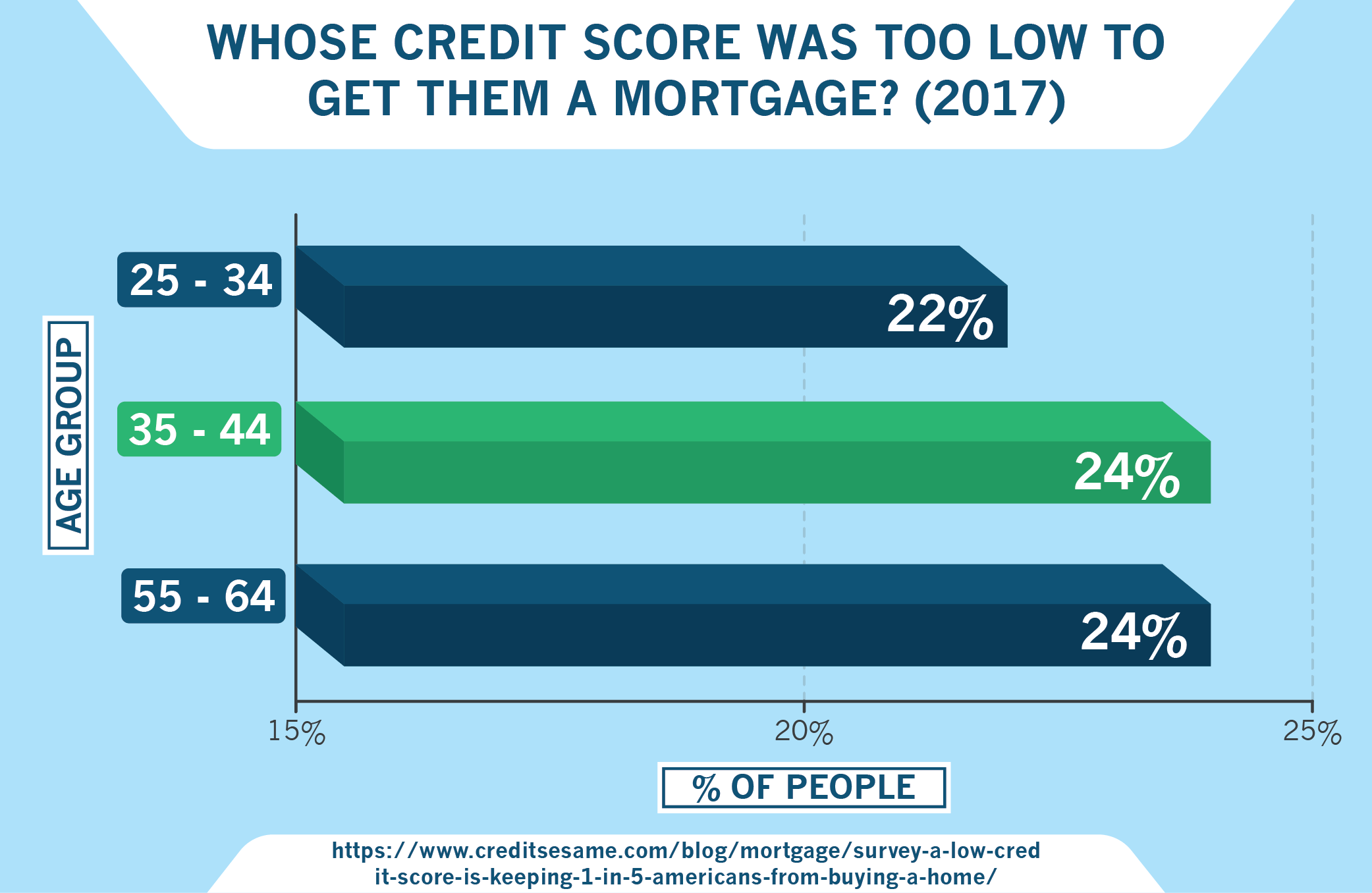 Survey: Whose Credit Score Was Too Low to Get Them a Mortgage?