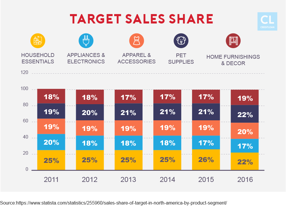 Target Sales Share from 2011-2016