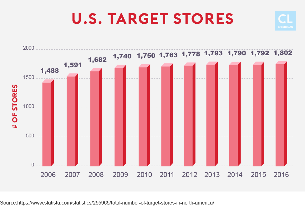 Target stores in the U.S. from 2006-2016