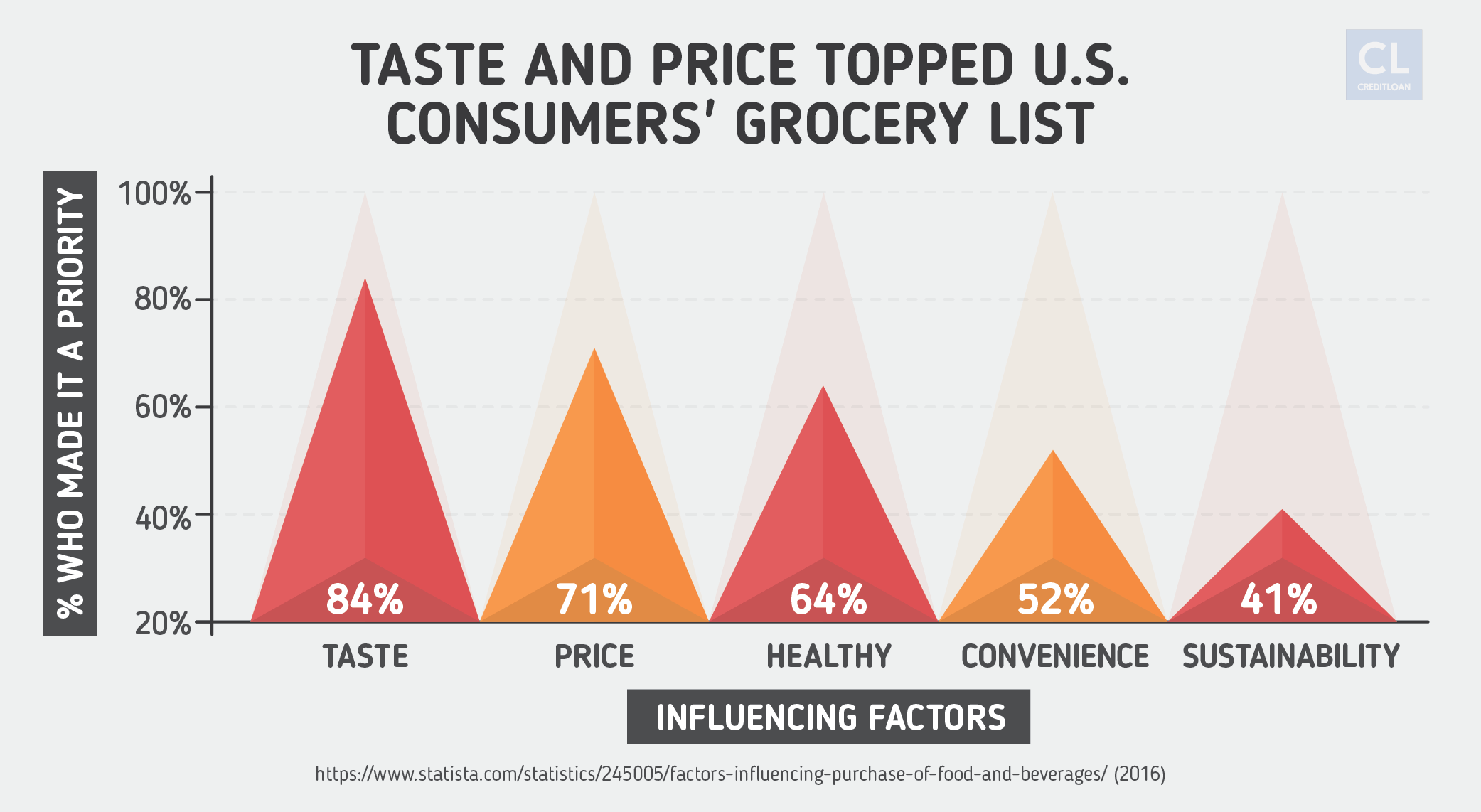 Taste and Price Topped U.S. Consumers' Grocery List