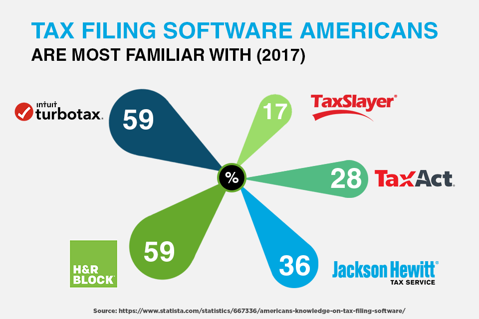 Tax Filing Software Americans Are Most Familiar With (2017)