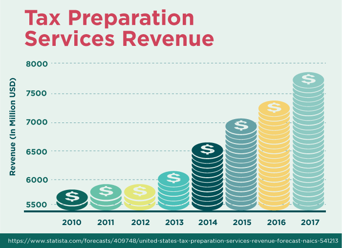 Tax Preparation Service Revenue