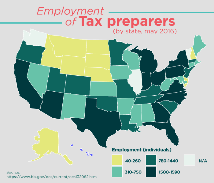 Tax Preparers by state