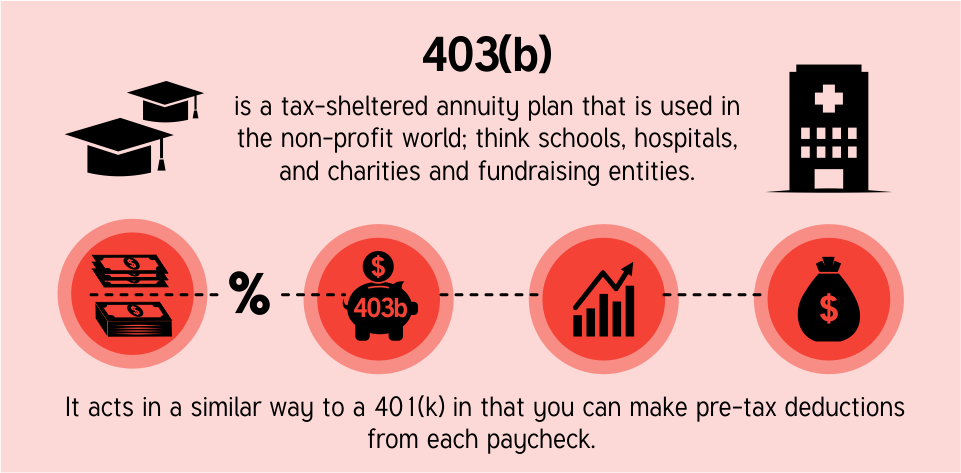 tax sheltered annuity plan