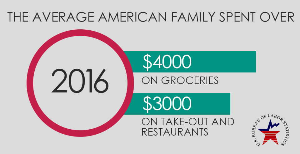 the average american family spent over