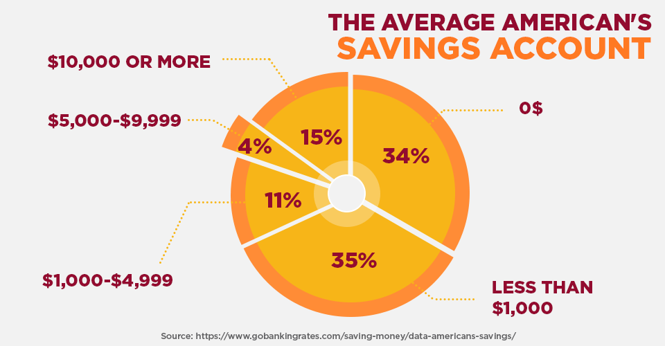 the average american's savings account