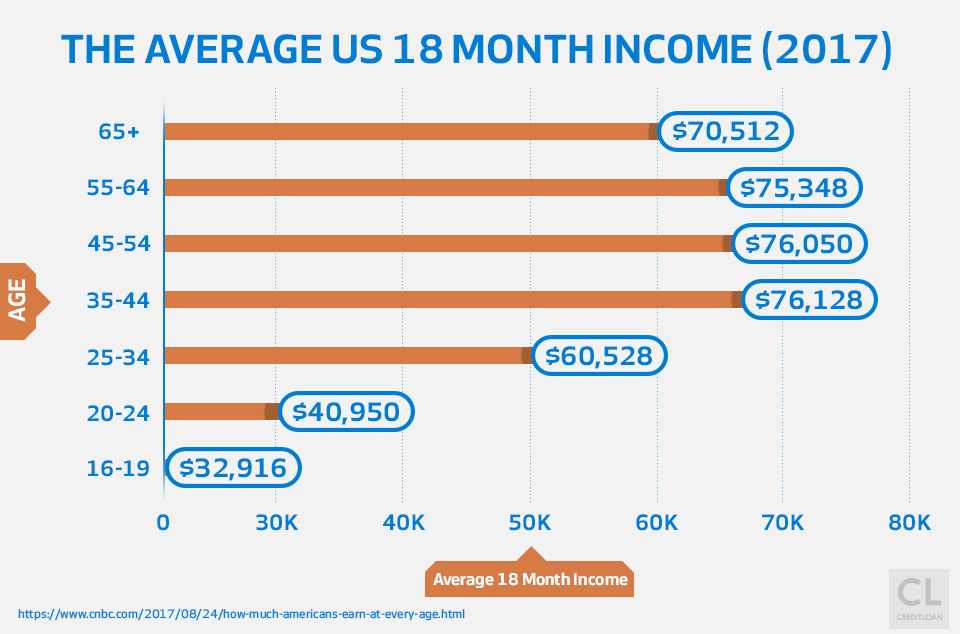 The Average US 18 Month Income 2017
