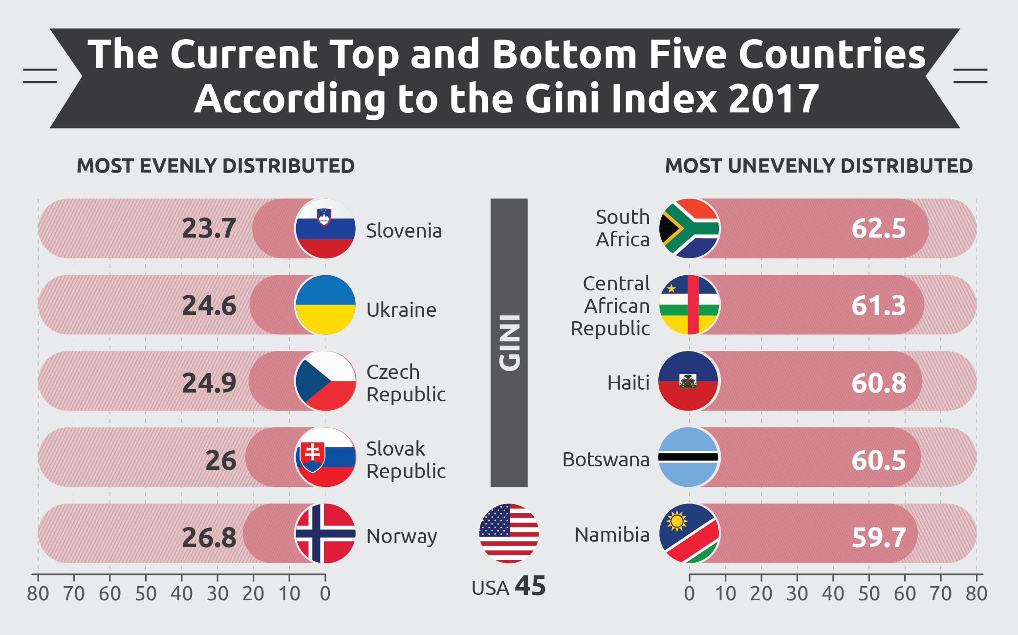 The Current Top and Bottom Five Countries According to the Gini Index 2017