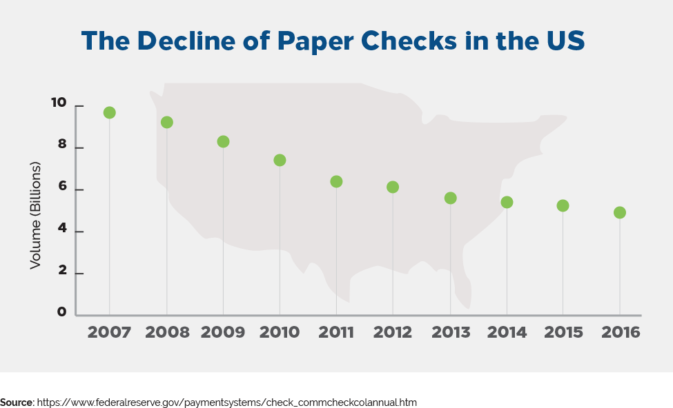the decline of paper checks in the US