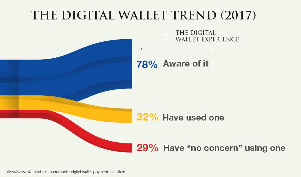 The Digital Wallet Trend (2017)