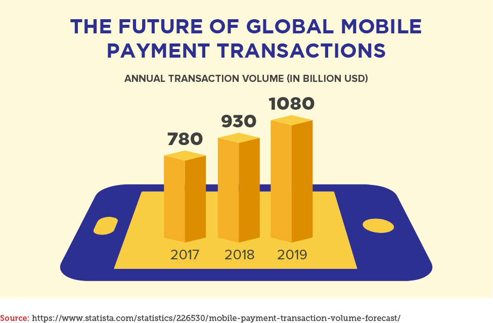 The Future of Global Mobile Payment Transactions