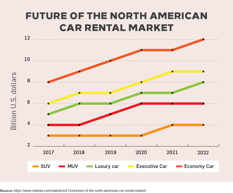 The Future of North American Car Rental Market
