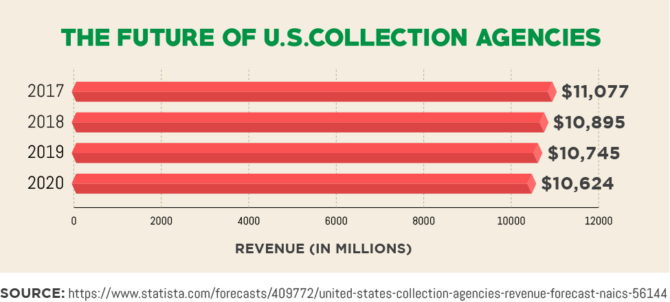 The Future of U.S.Collection Agencies