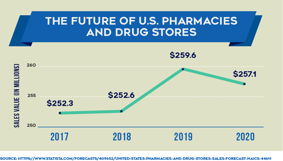 The Future of U.S. Pharmacies and Drug Stores