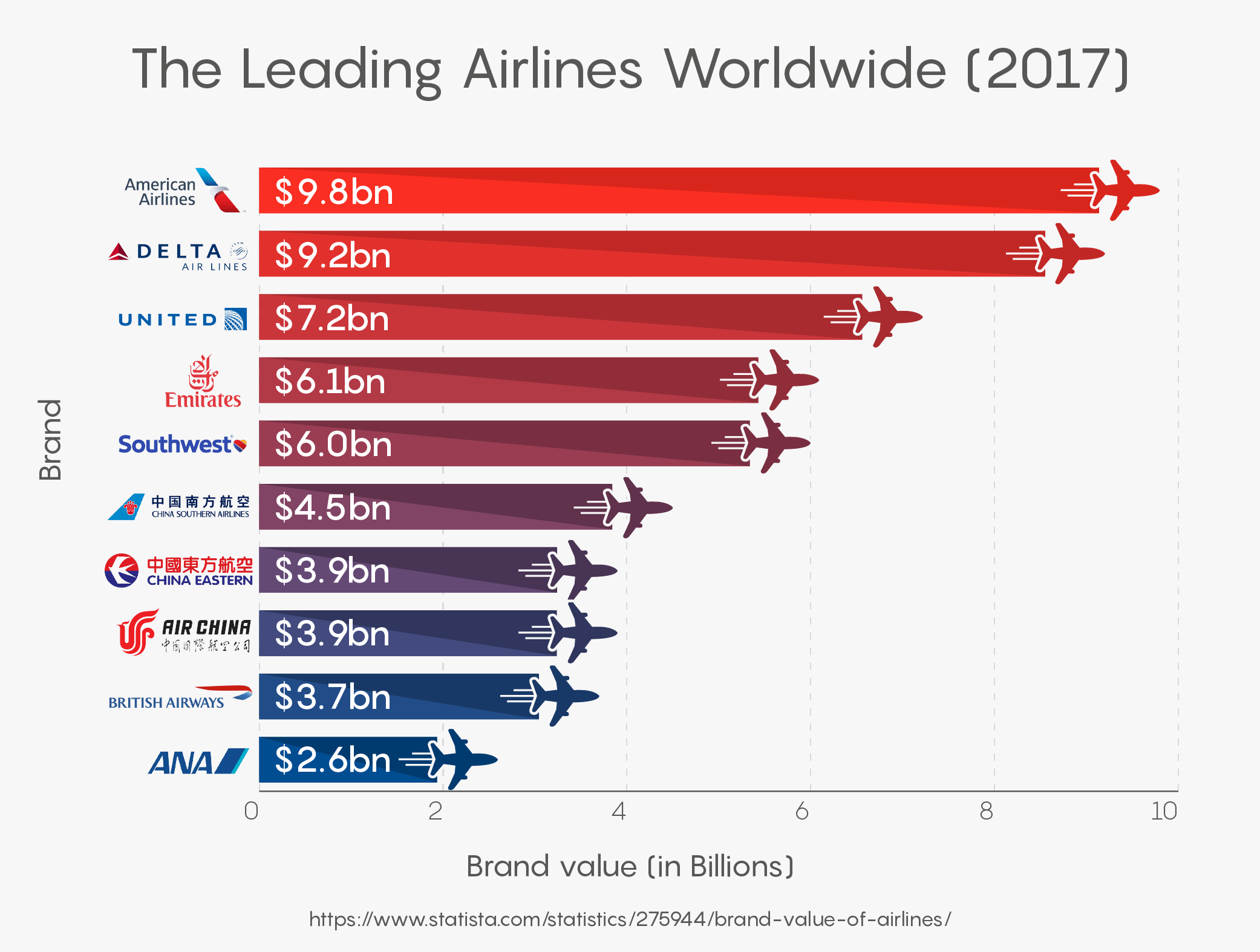 The Leading Airlines Worldwide (2017)