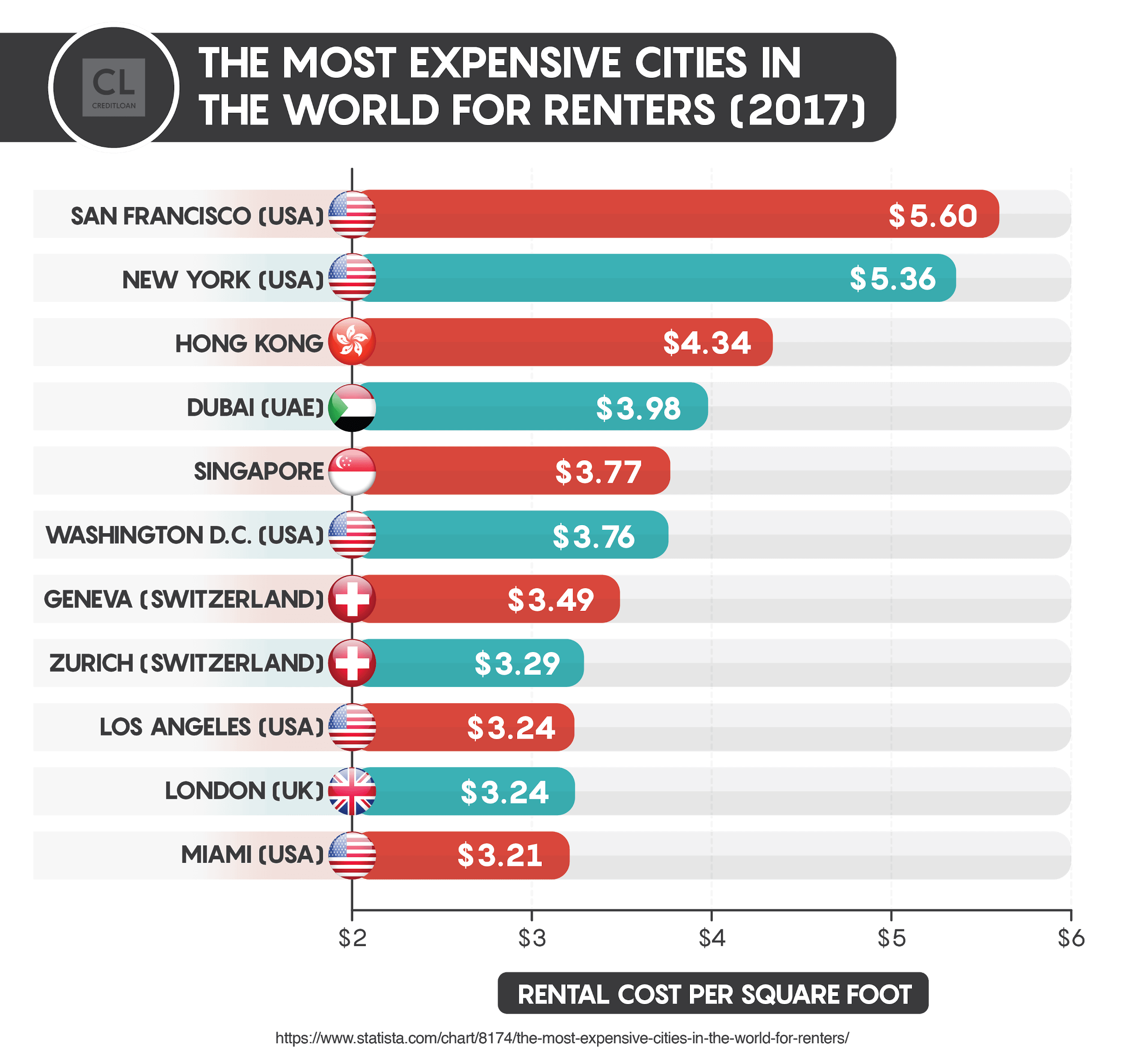 The Most Expensive Cities In The World For Renters