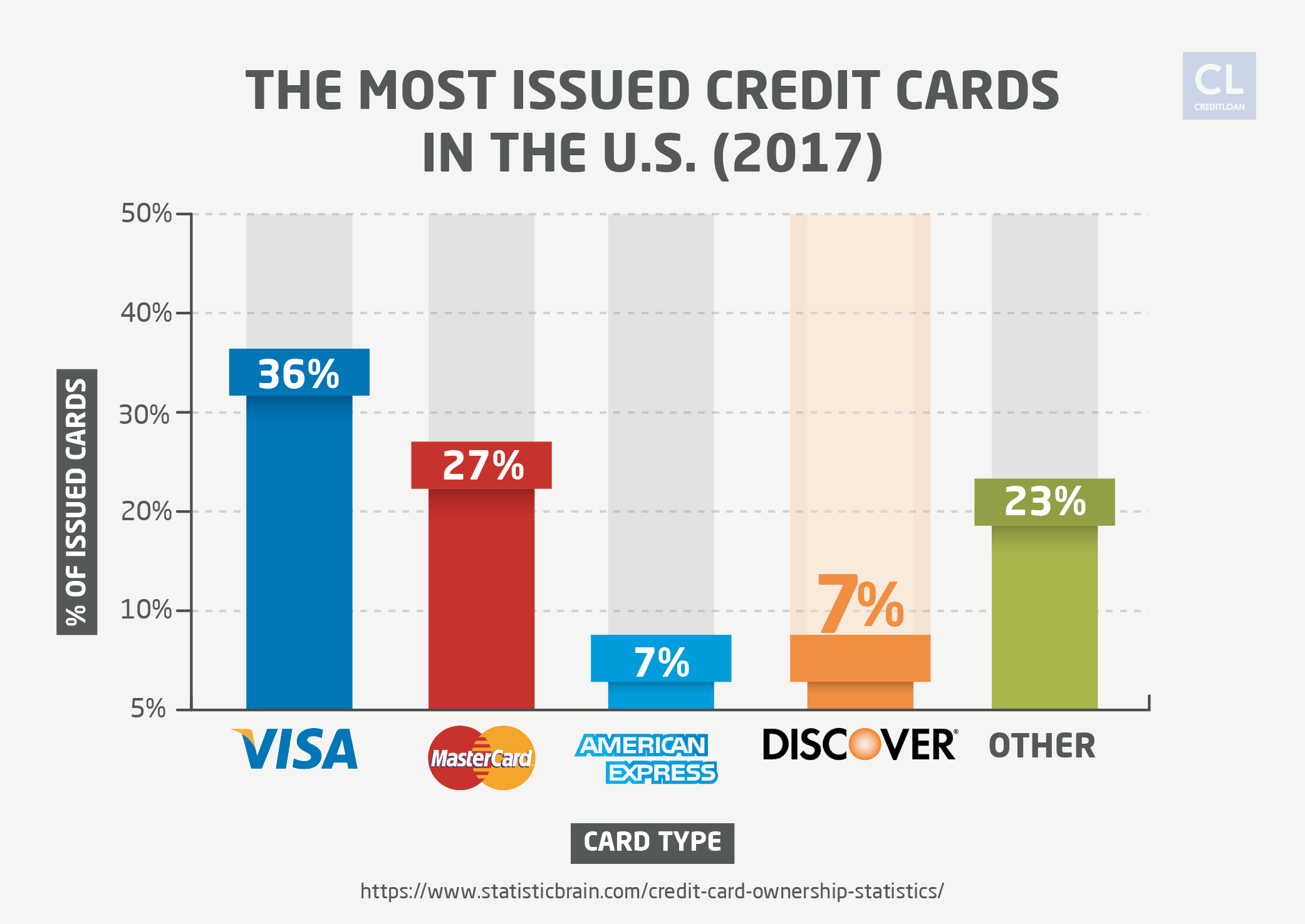 The Most Issued Credit Cards in the U.S. in 2017