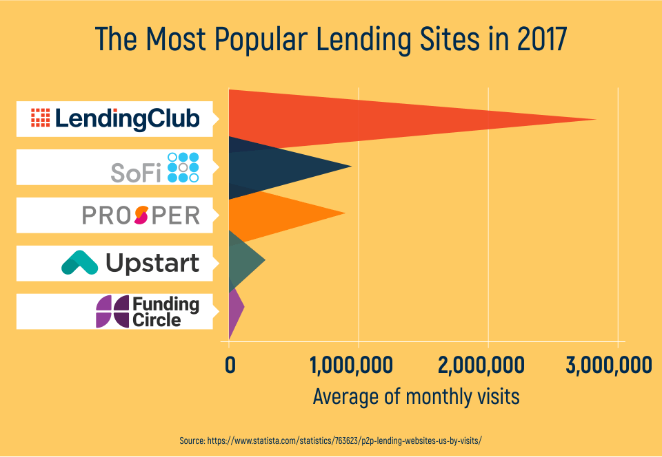 The Most Popular Lending Sites in 2017