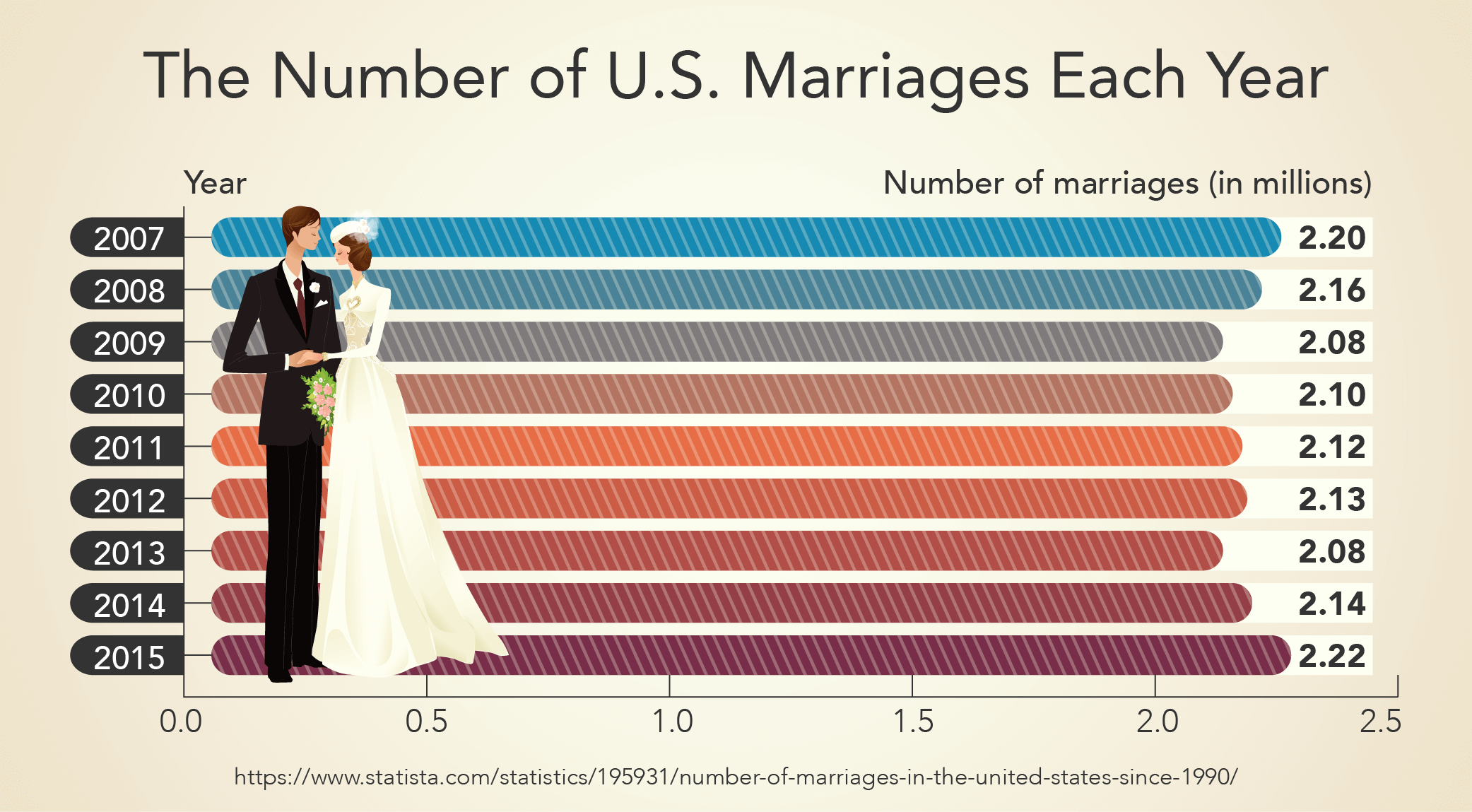 The Number of U.S. Marriages Each Year