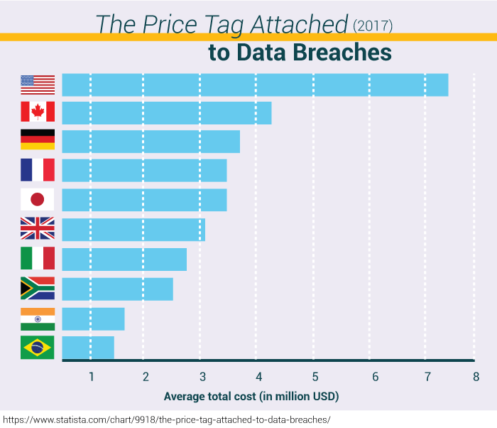 The Price Tag Attached to Data Breaches (2017)