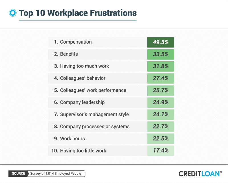 Top 10 Workplace Frustrations