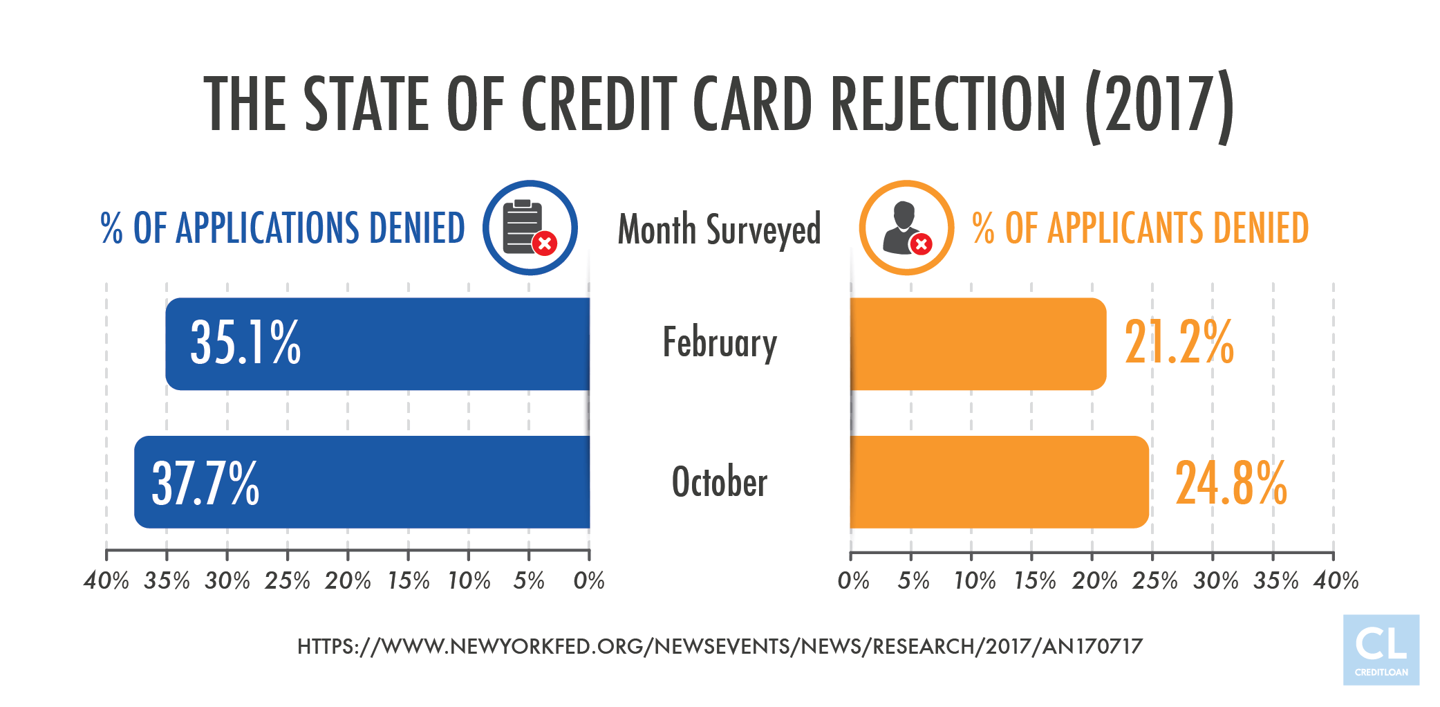 The State of Credit Card Rejection (2017)