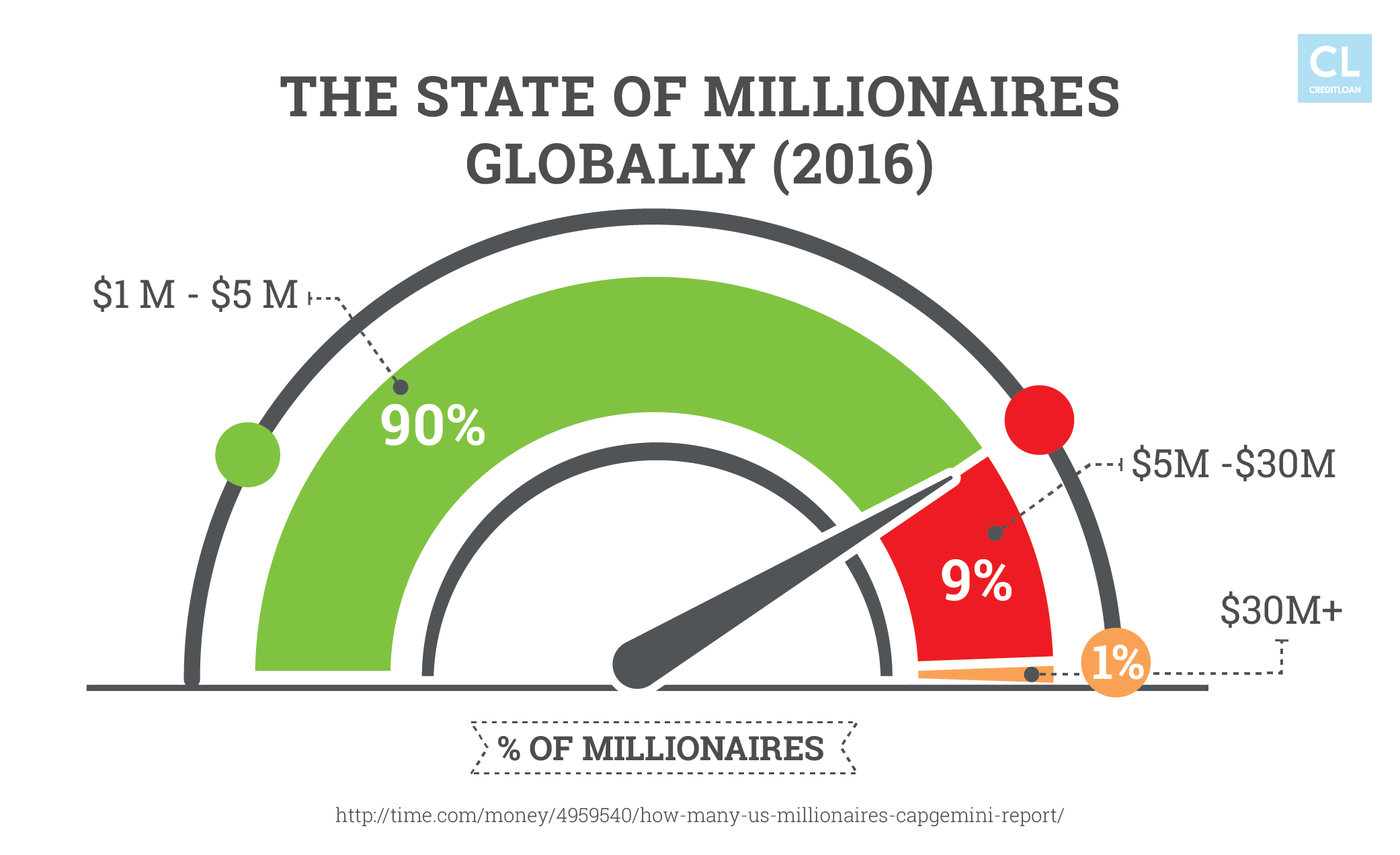 The State of Millionaires Globally (2016)