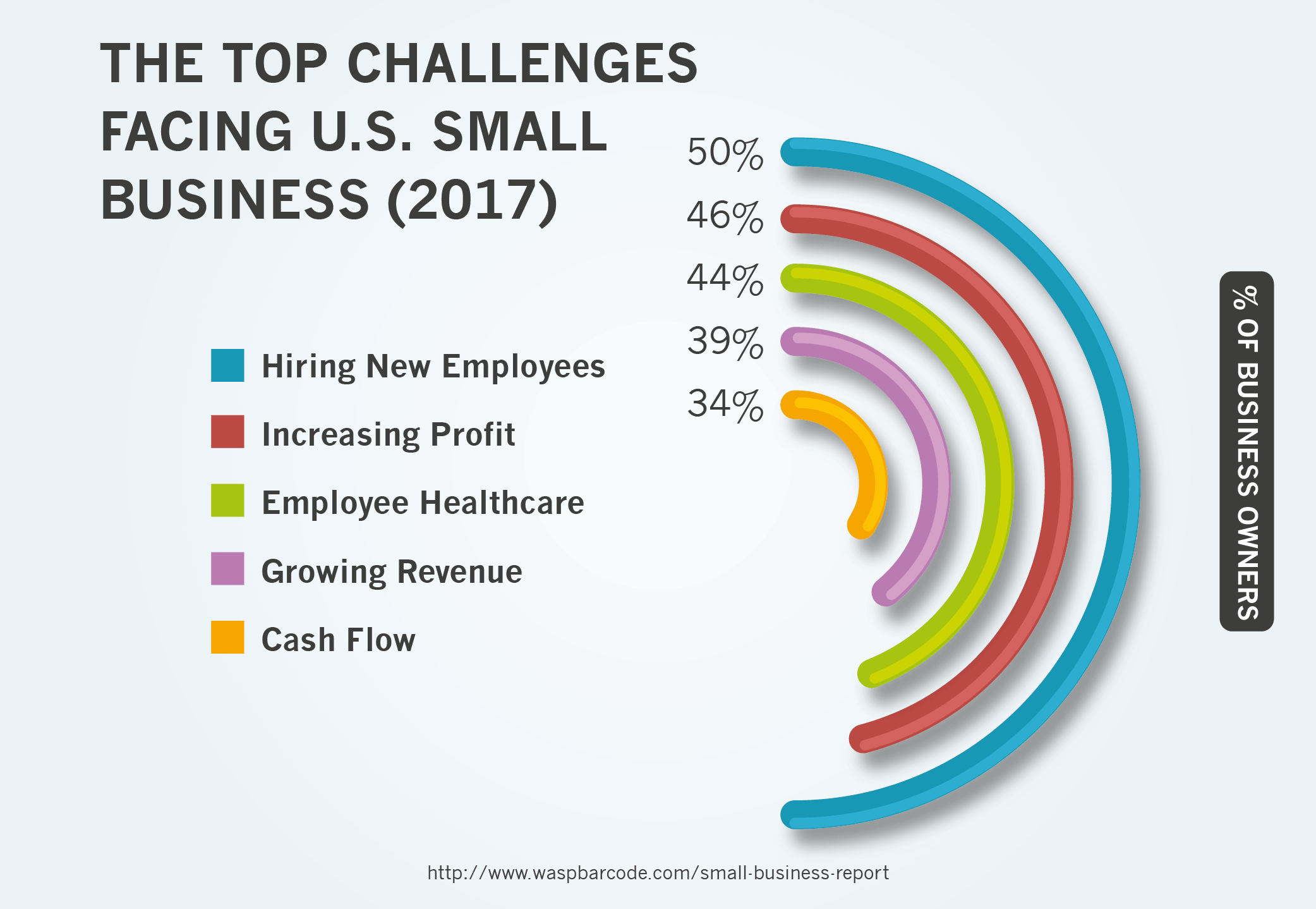 The Top Challenges Facing U.S. Small Business (2017)