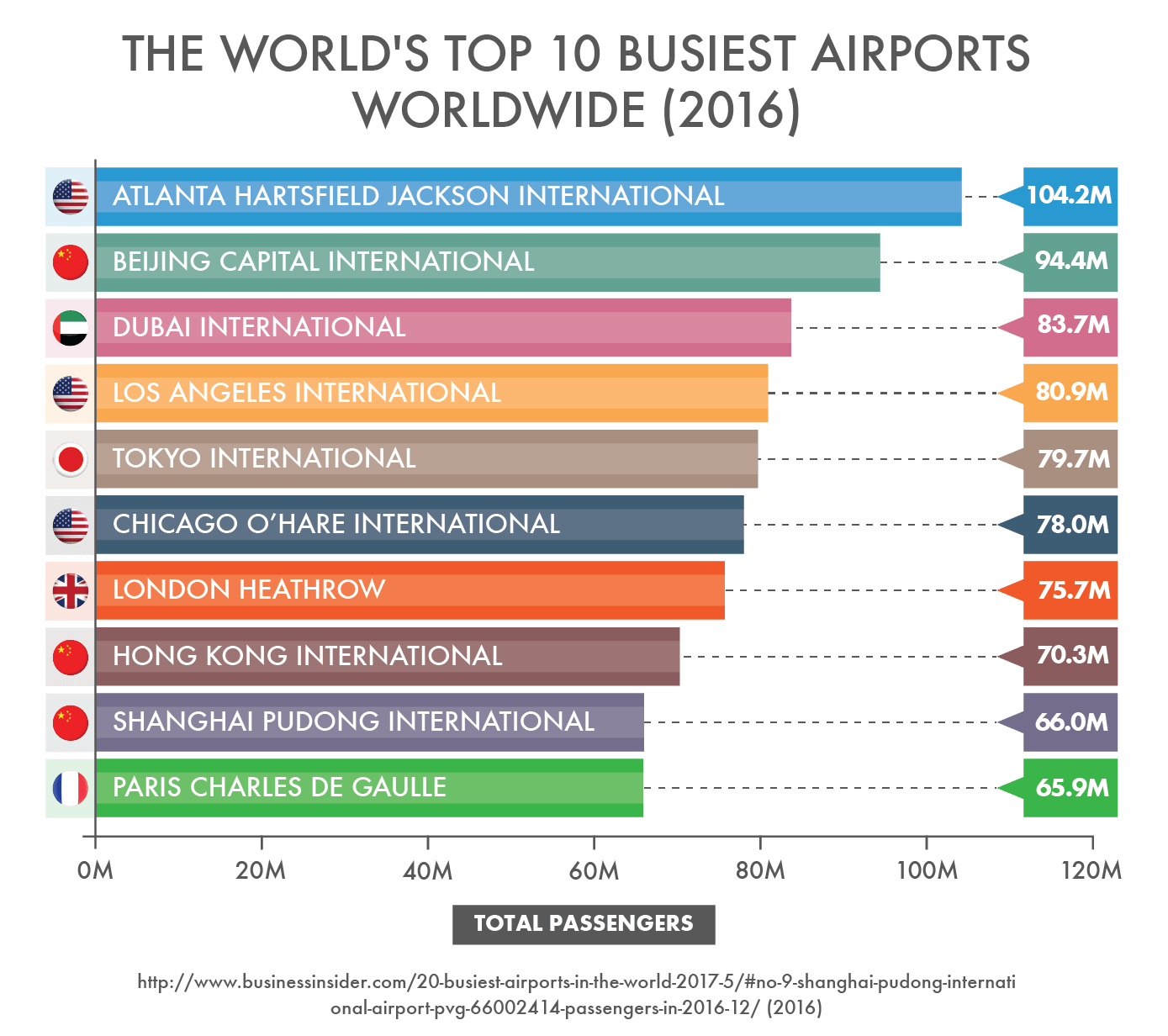 The World's Top 10 Busiest Airports Worldwide (2016)