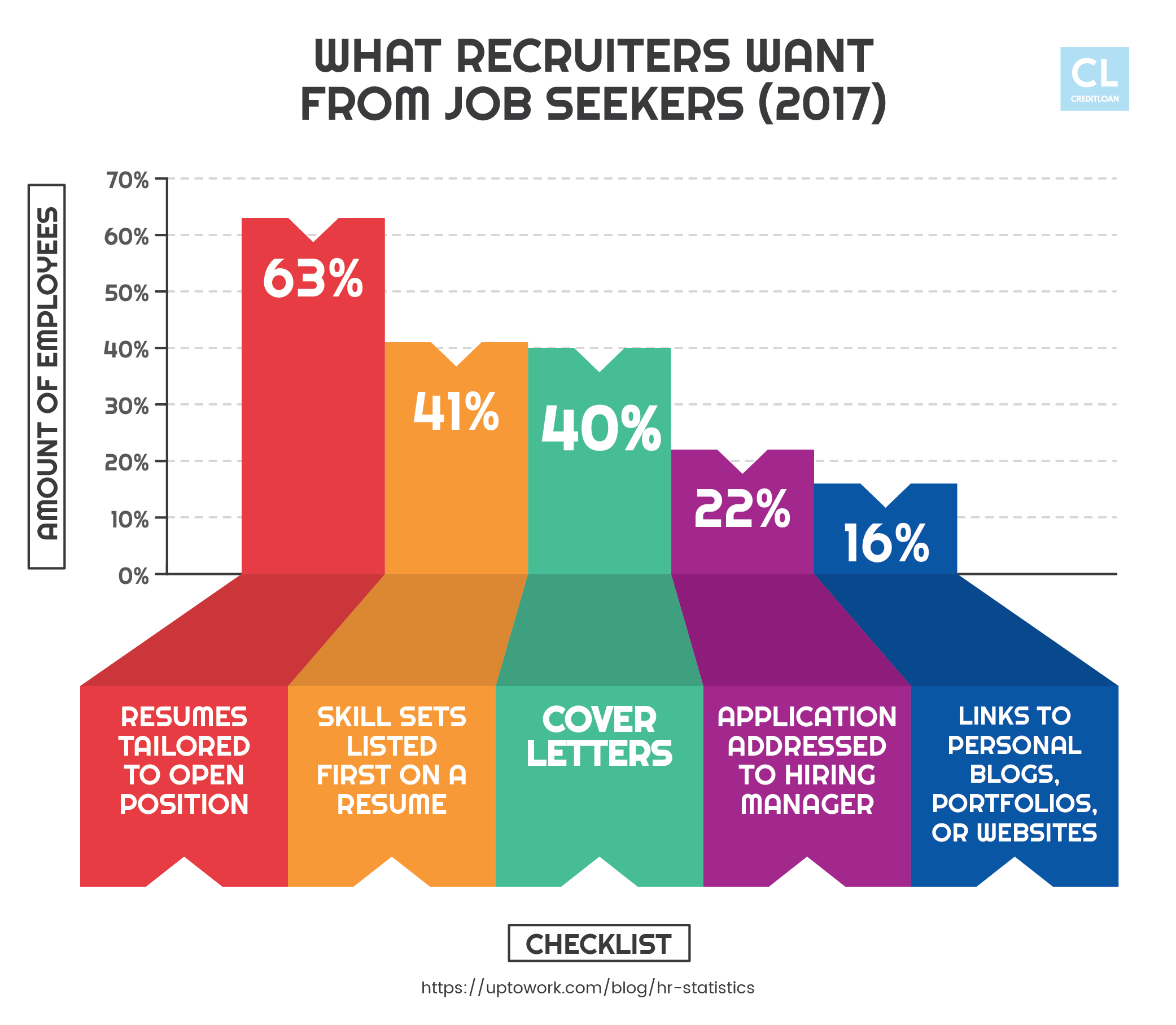 Things recruiters want from job seekers 2017