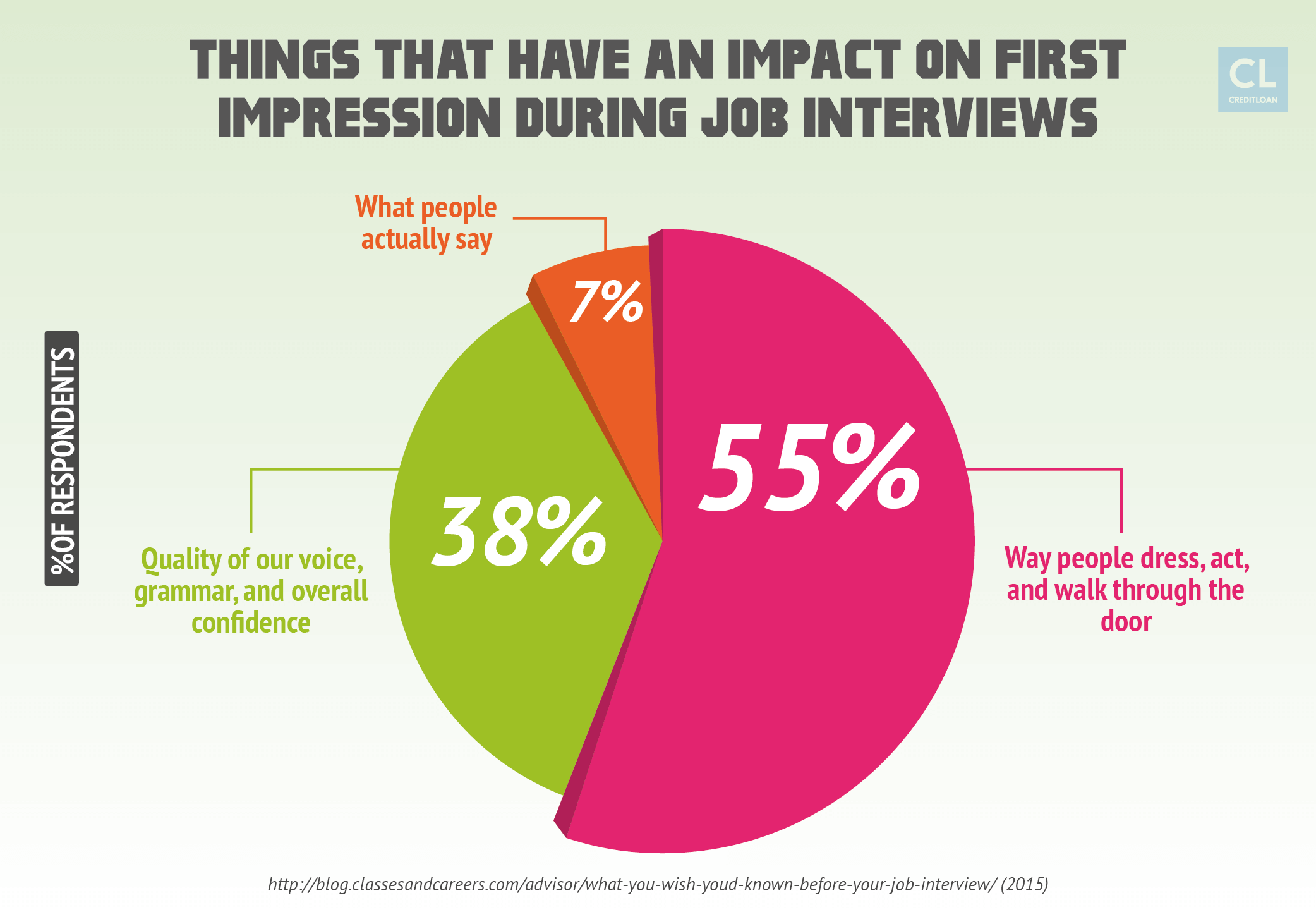 Things That Have An Impact on First Impression During Job Interviews