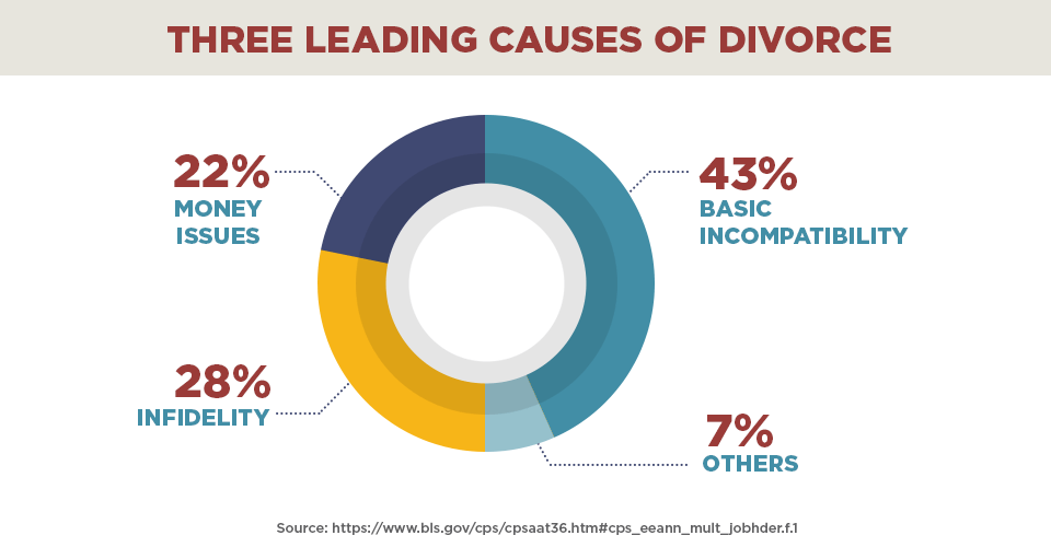 Three leading causes of divorce