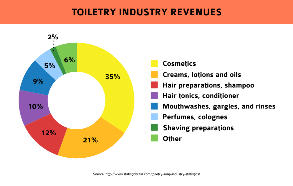toiletry industry revenues