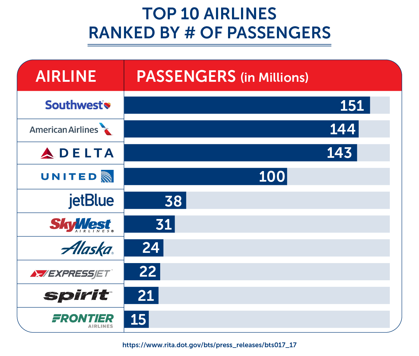 top 10 airlines ranked by number of passengers