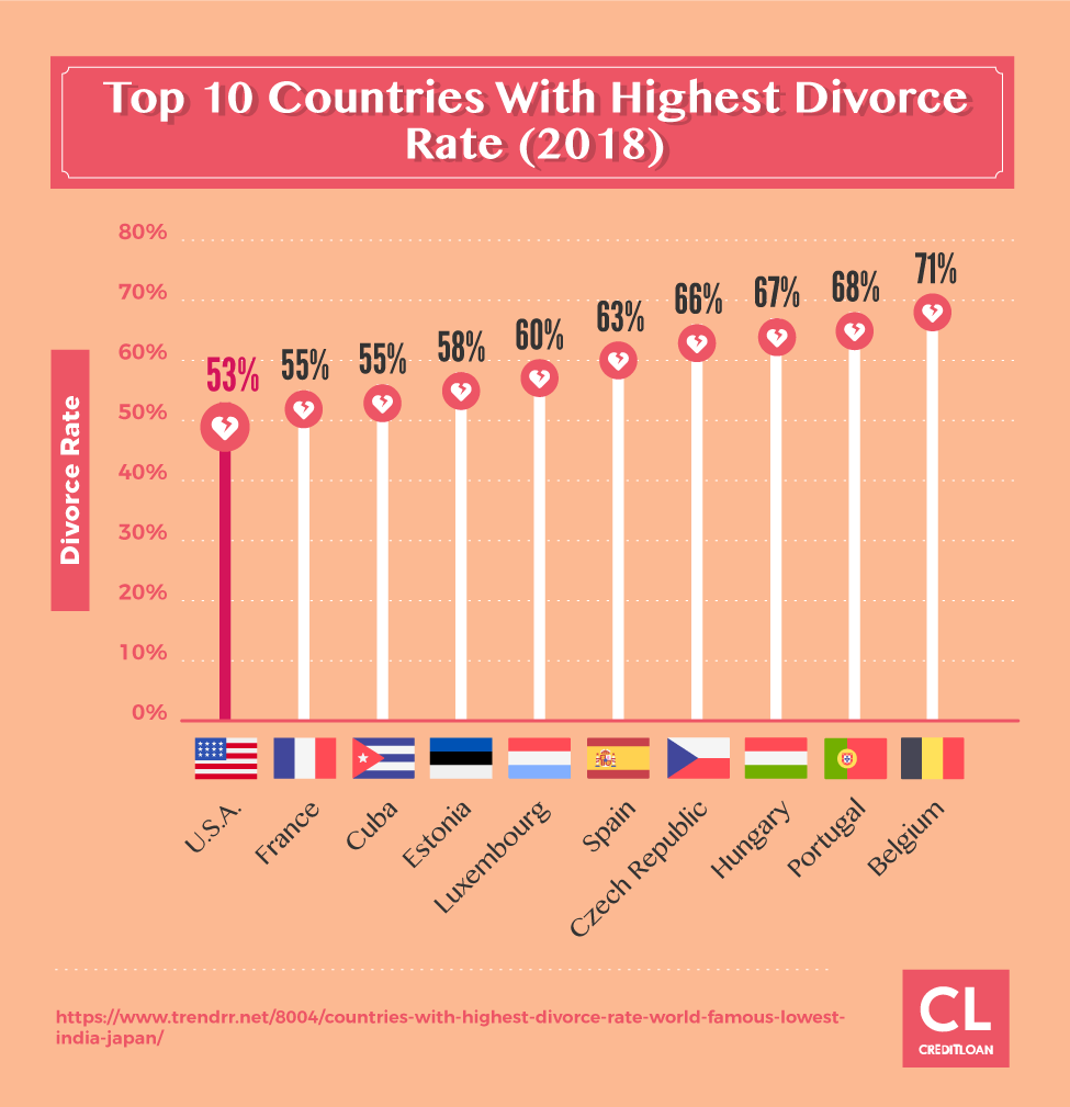 Top 10 Countries With Highest Divorce Rate in 2018