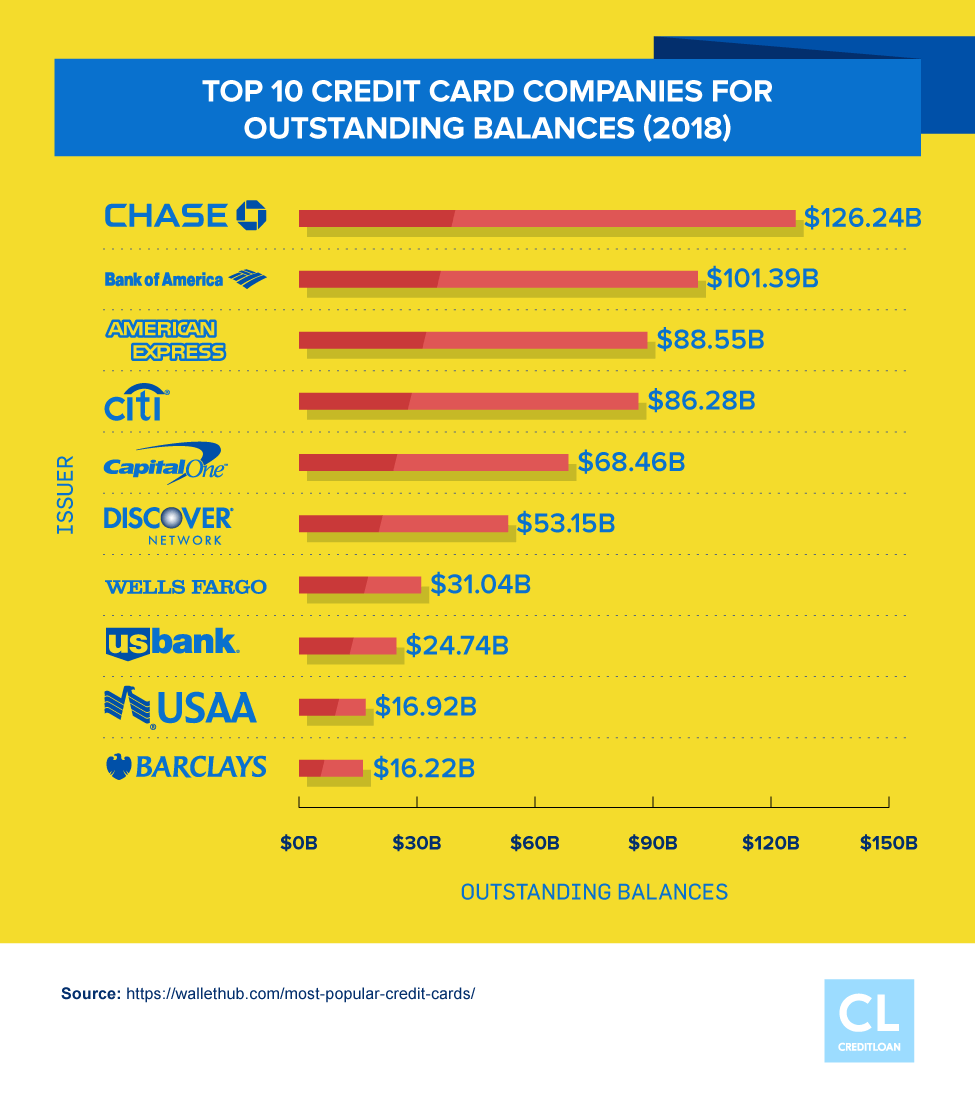 Top 10 Credit Card Companies for Outstanding Balances in 2018