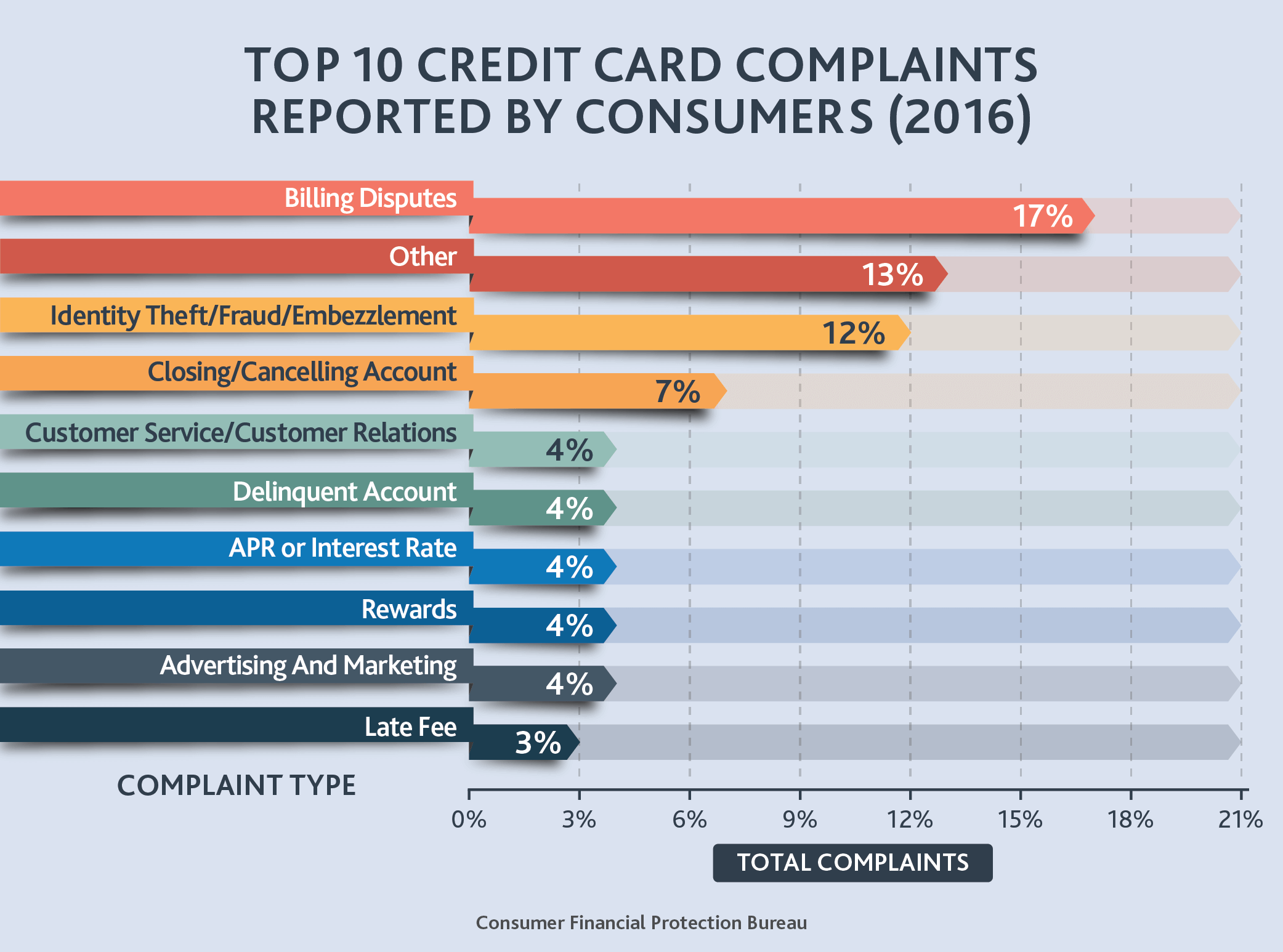 Top 10 Credit Card Complaints Reported By Consumers 2016