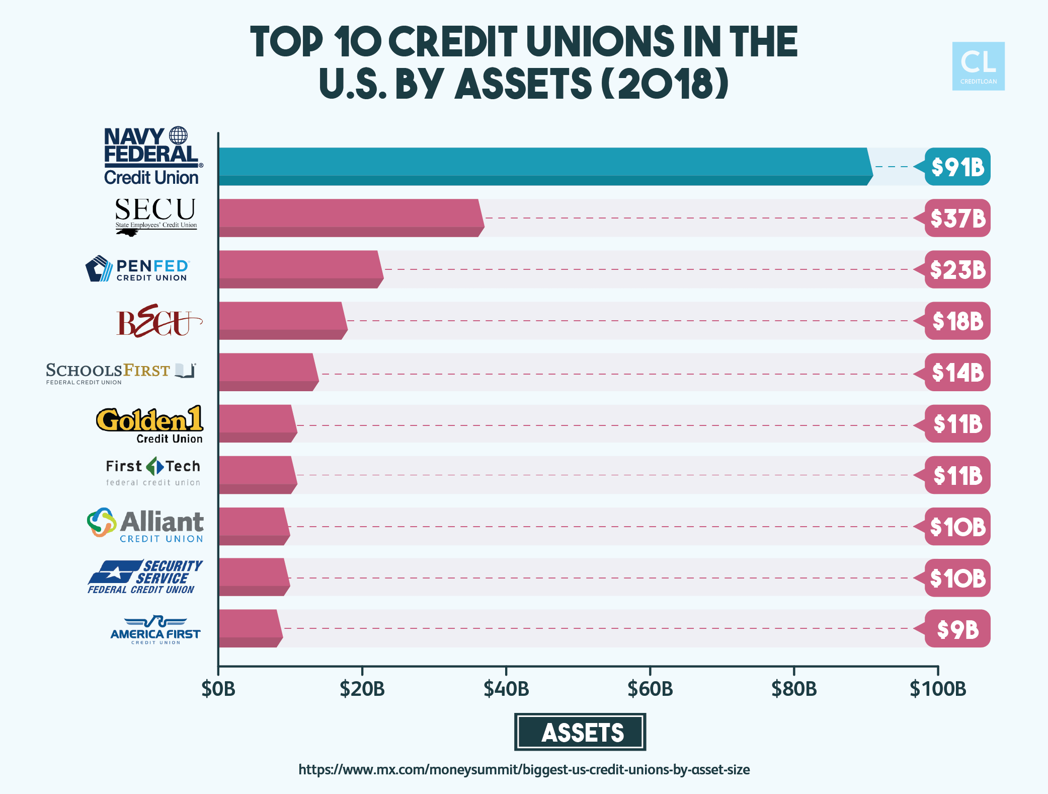 Top 10 Credit Unions in the U.S. by Assets 2018