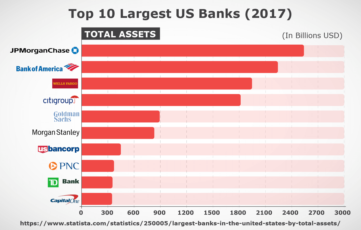 Top 10 largest US banks
