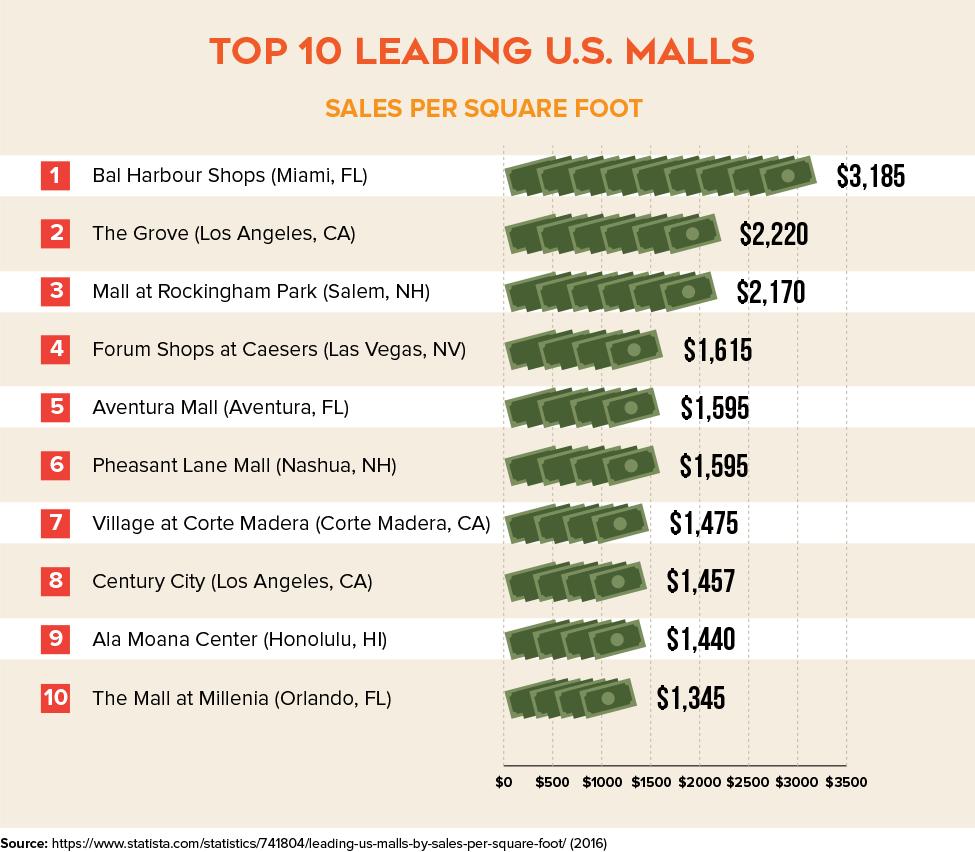 Top 10 Leading U.S. Malls